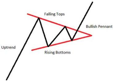 Chart Pattern Pennant Uptrend