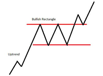 Chart Pattern Rectangle Uptrend