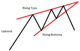 Chart Pattern Rising Wedge Uptrend