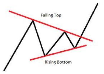 Chart Pattern Symmetrical Triangle