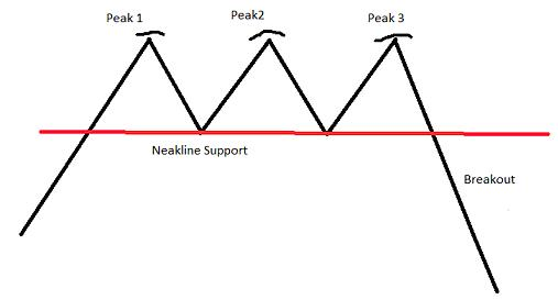 Chart Pattern Triple Tops