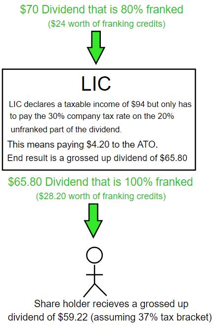 LIC Franking