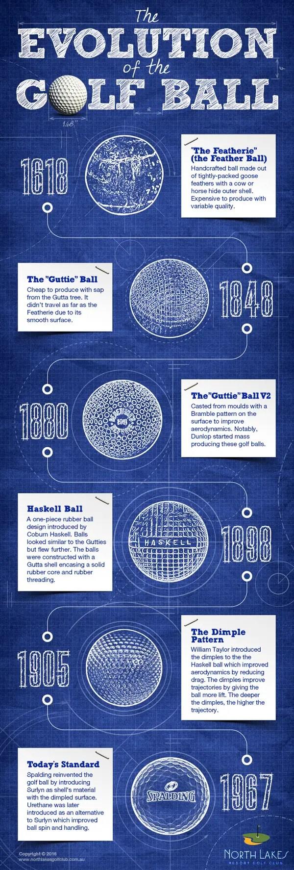 evolution of the golf ball