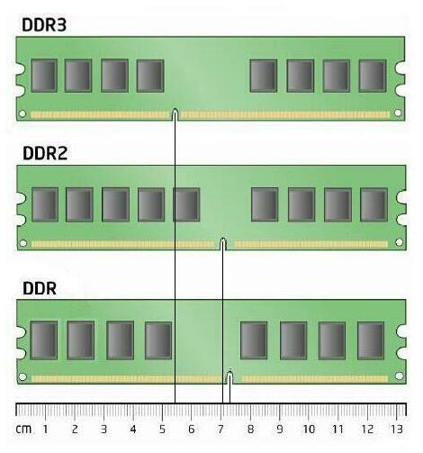Desktop Computer RAM DIMM compared size measurement in centimeters