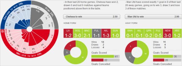 Score Predictions on English Football - Australia Sports Betting