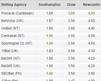 EPL head-to-head odds: Southampton vs. Newcastle