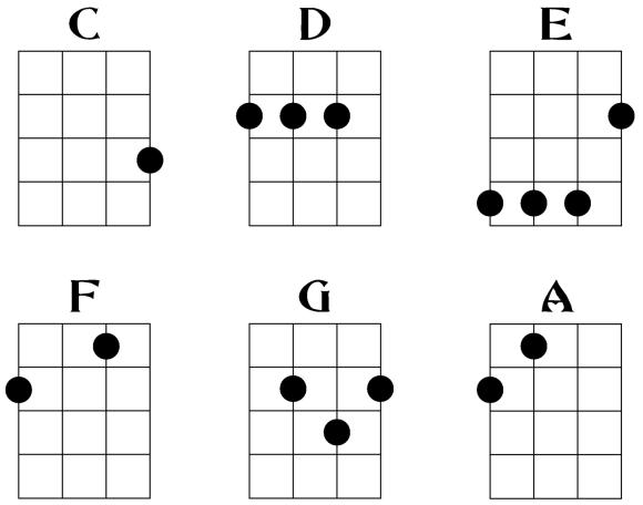 Ukulele Chords | How to Play Ukulele - Austin Bazaar