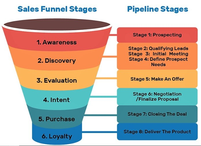 The sales funnel process.