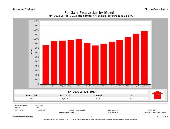 Austin condos for sale June 2017