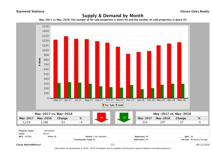 Austin condo supply demand May 2018