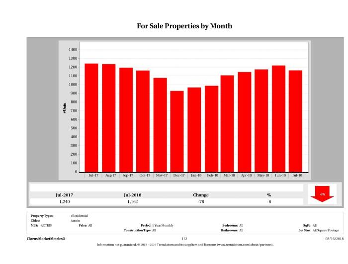 Austin condos for sale July 2018