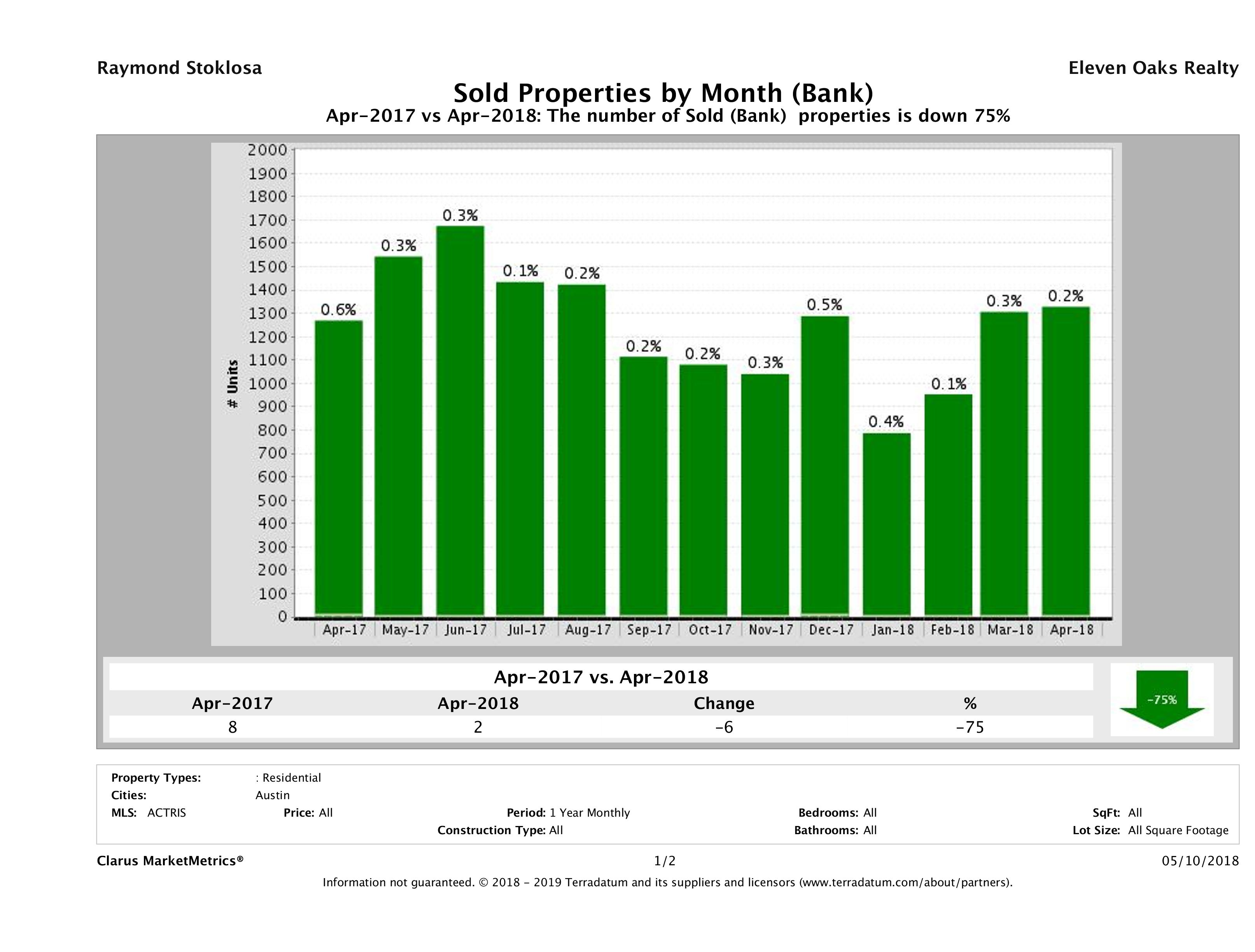 austin foreclosures sold April 2018