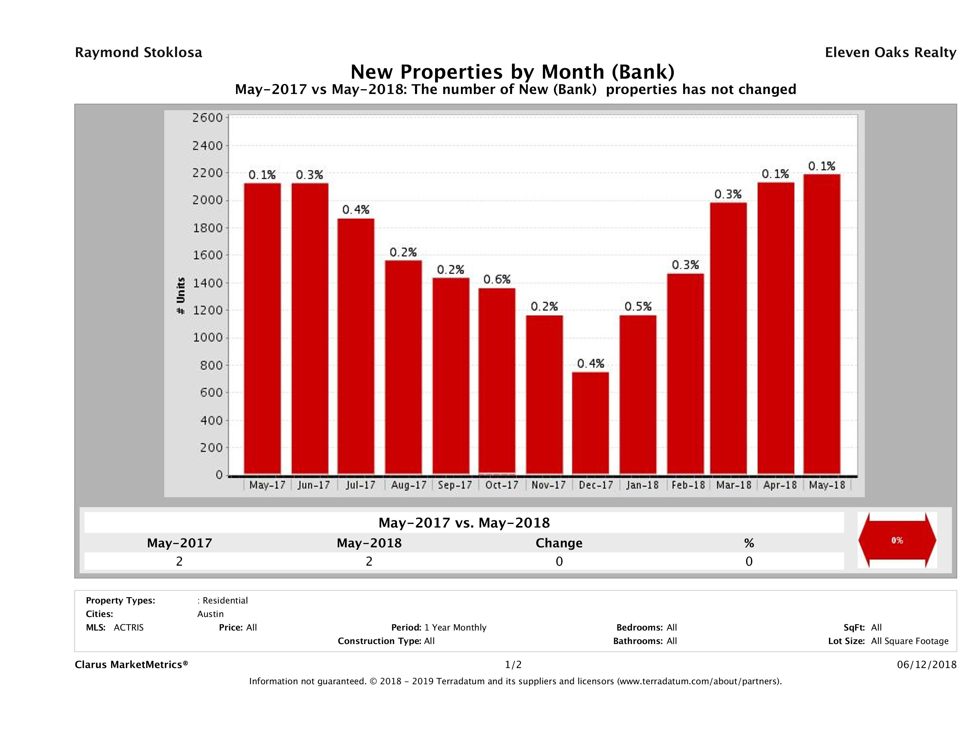 austin foreclosures listed for sale May 2018