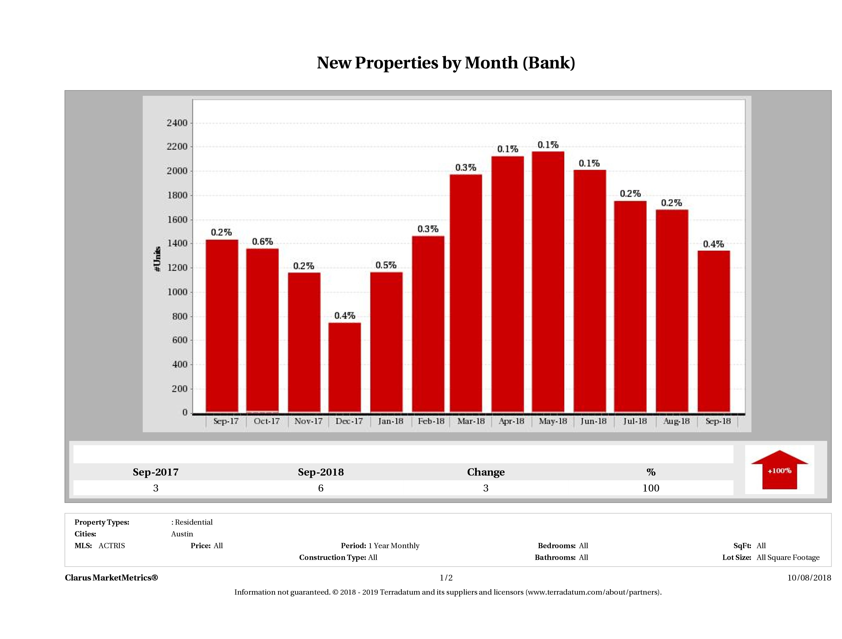 austin foreclosures listed for sale September 2018