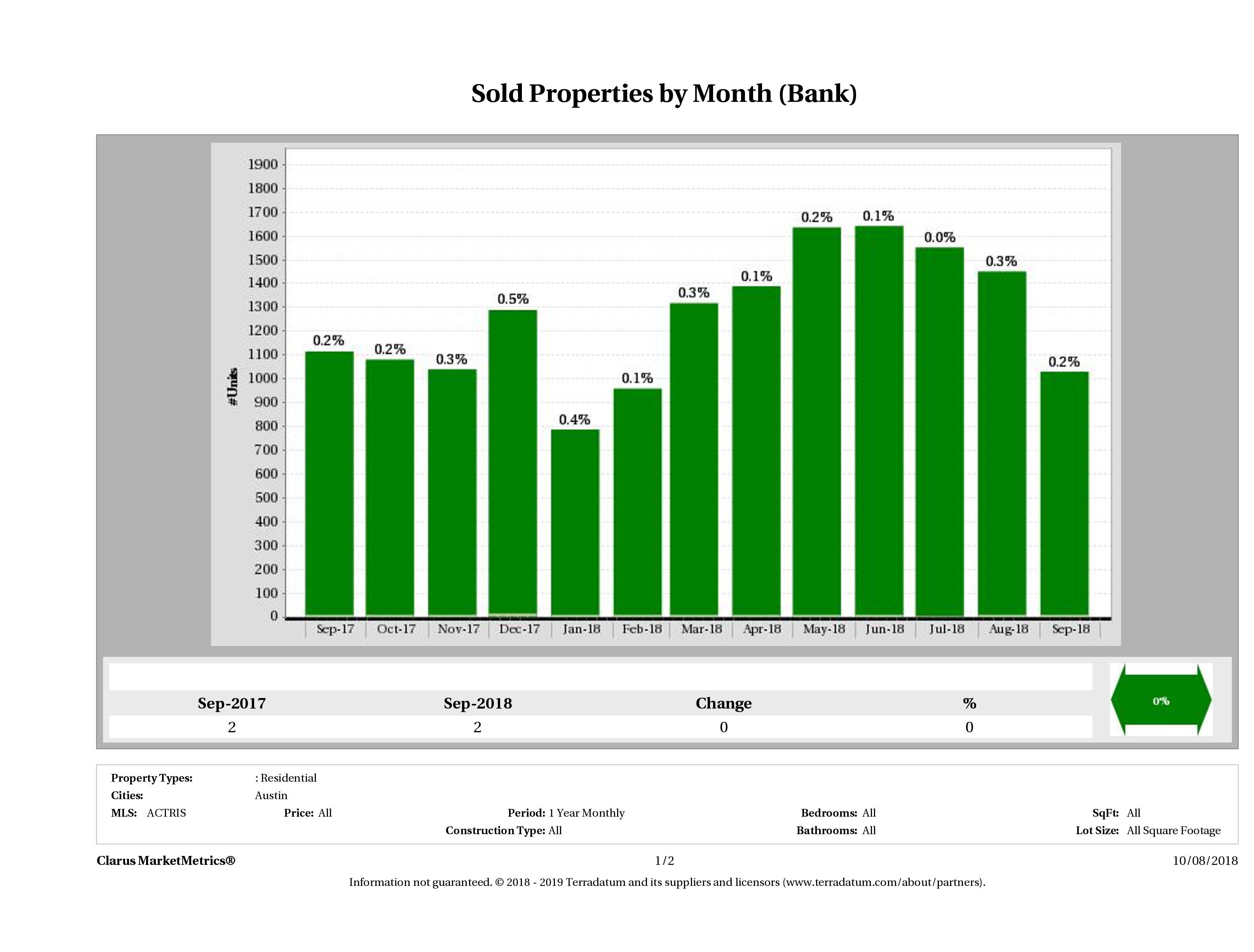 austin foreclosures sold September 2018