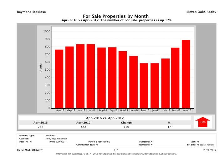 Austin number of luxury homes for sale April 2017