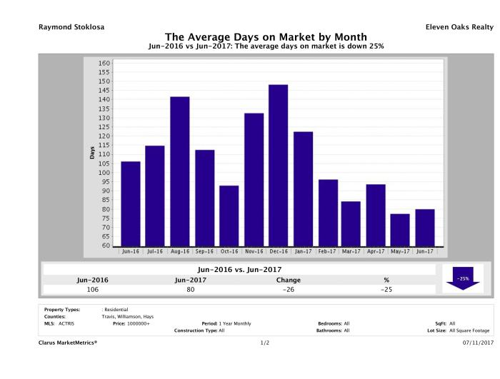 Austin luxury homes average days on market June 2017