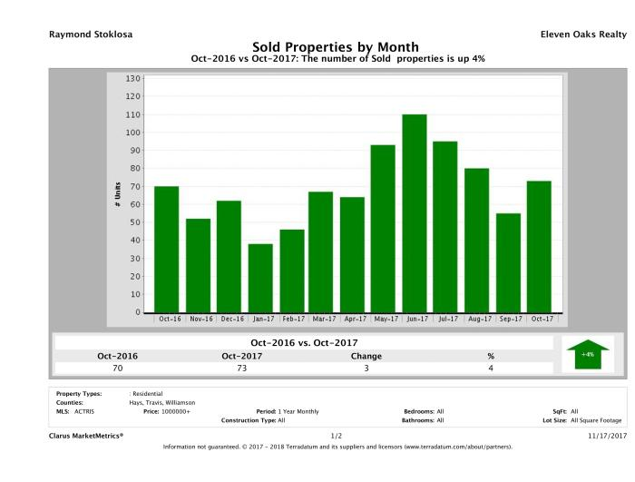 Austin number of luxury homes sold October 2017
