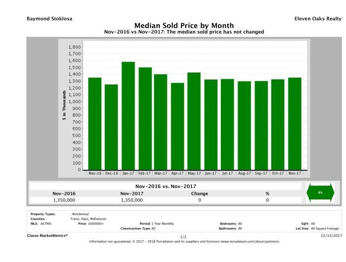 Austin median luxury home price November 2017