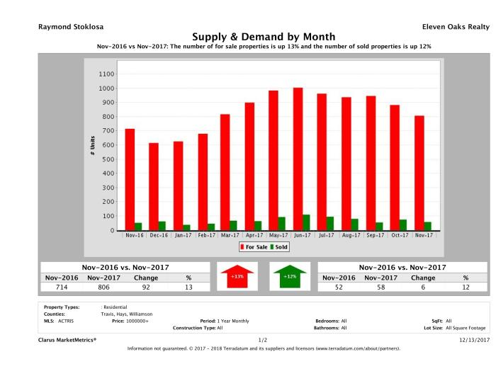 Austin luxury real estate market supply and demand November 2017