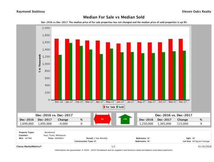 Austin luxury home pricing equilibrium December 2017
