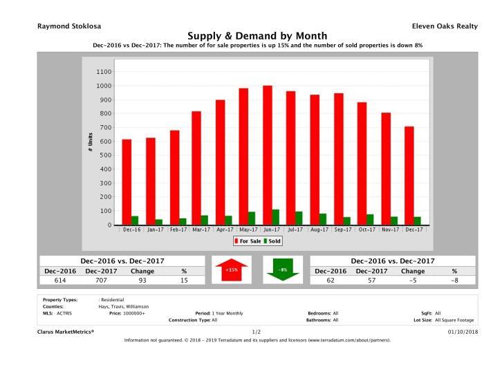 Austin luxury real estate market supply and demand December 2017