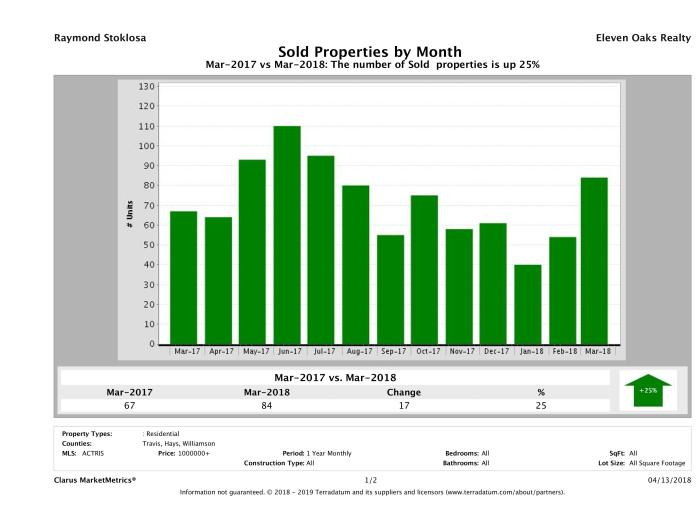 Austin number of luxury homes sold March 2018