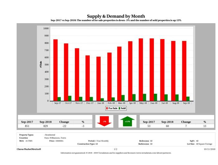 Austin luxury real estate market supply and demand September 2018