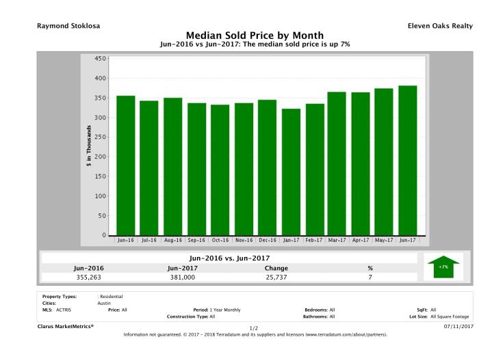 Austin median home price June 2017