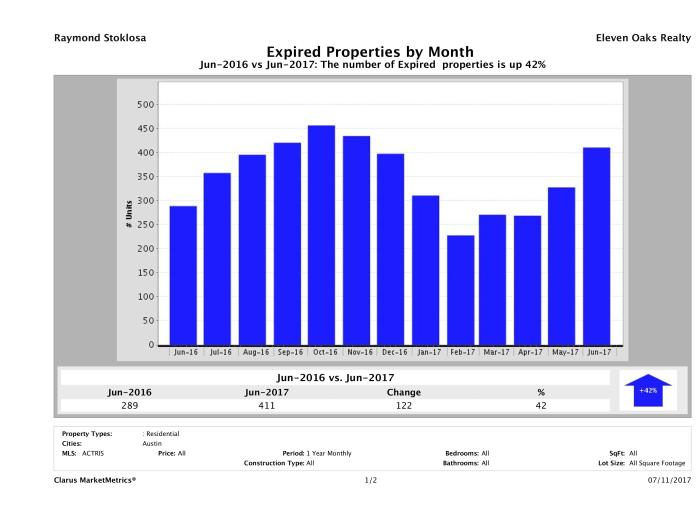 Austin number of homes expired June 2017