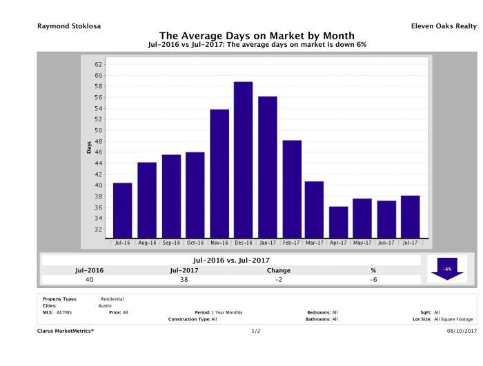 Austin average days on market homes July 2017