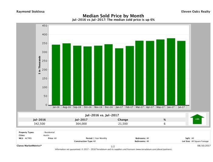 Austin median home price July 2017