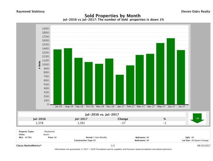 Austin number of homes sold July 2017