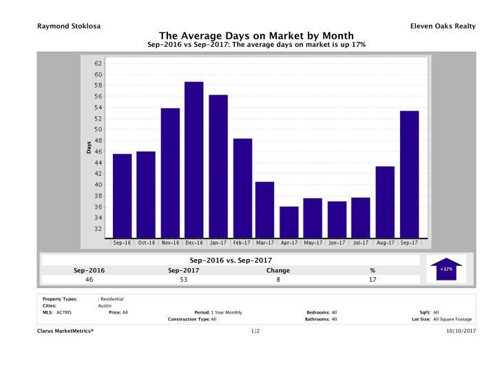 Austin average days on market homes September 2017