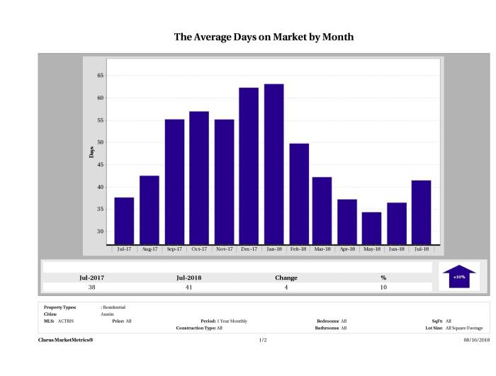 Austin average days on market homes July 2018