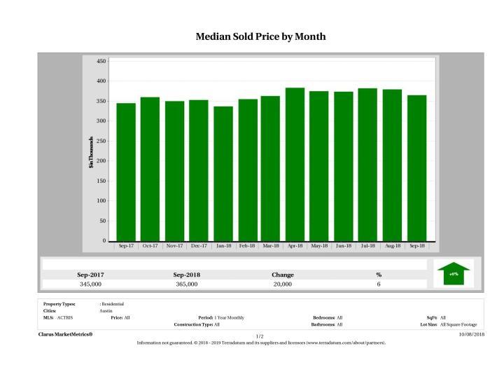 Austin median home price September 2018