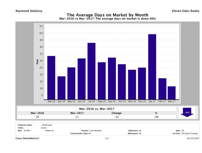Austin average days on market multi family properties March 2017