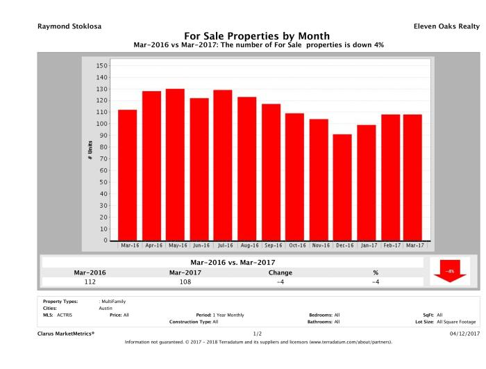 Austin number of multi family properties for sale March 2017