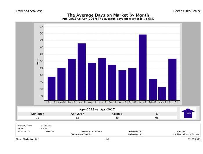 Austin average days on market multi family properties April 2017
