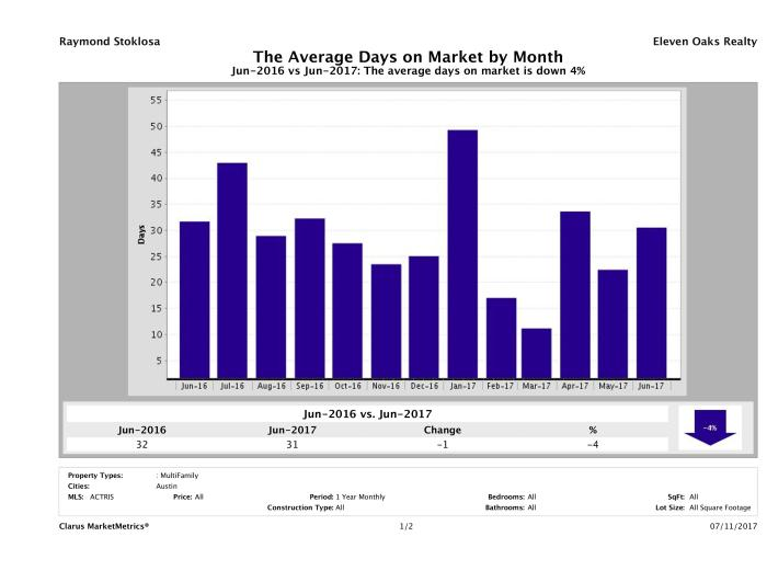 Austin average days on market multi family properties June 2017