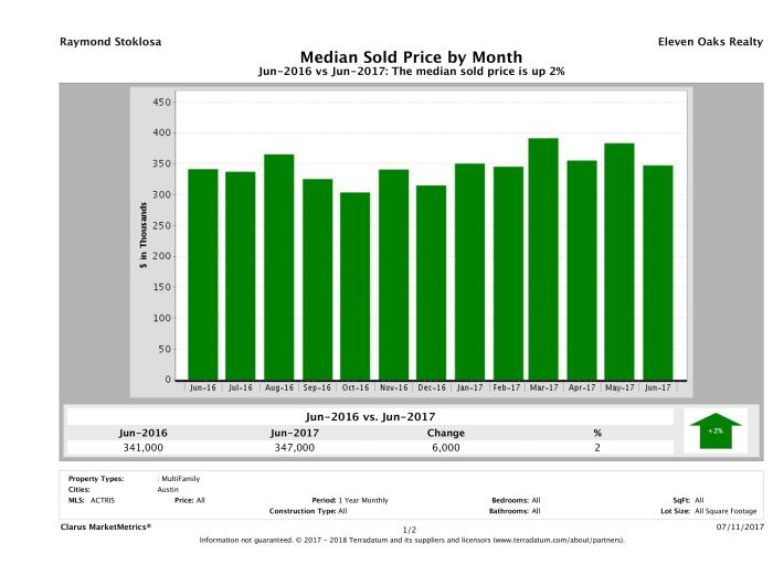 Austin median multi family property price June 2017