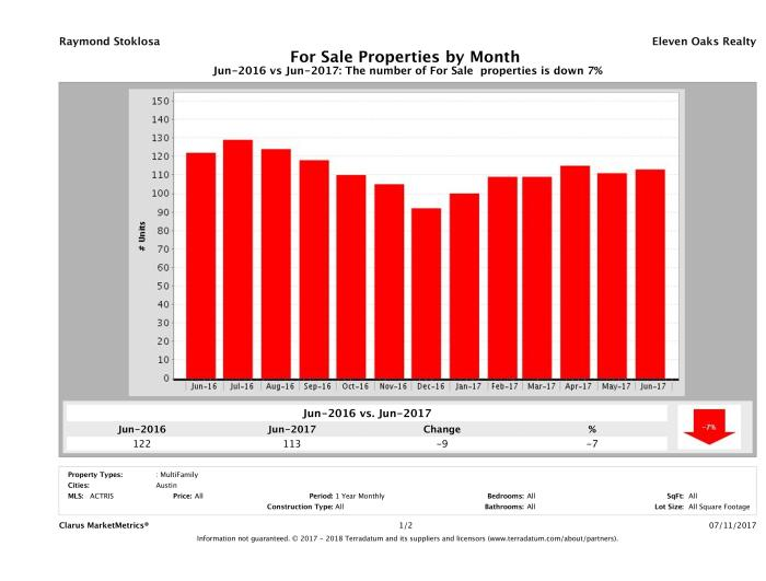 Austin number of multi family properties for sale June 2017