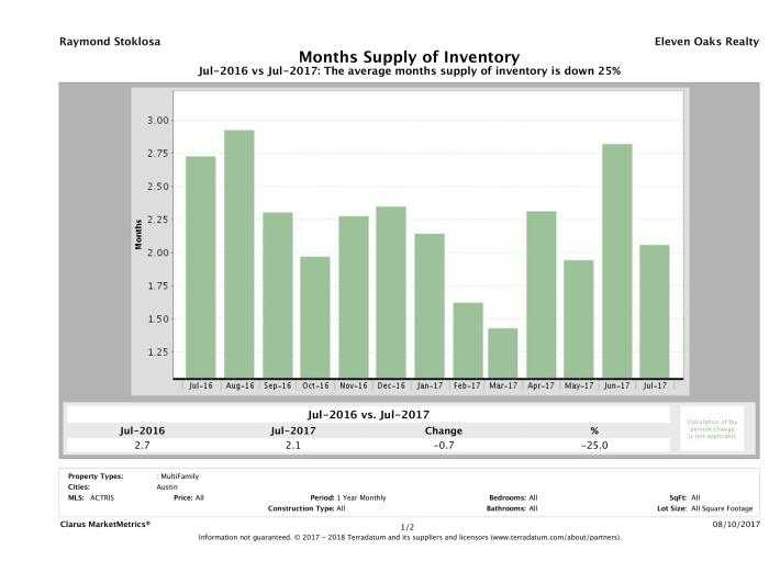 Austin multi family months inventory July 2017