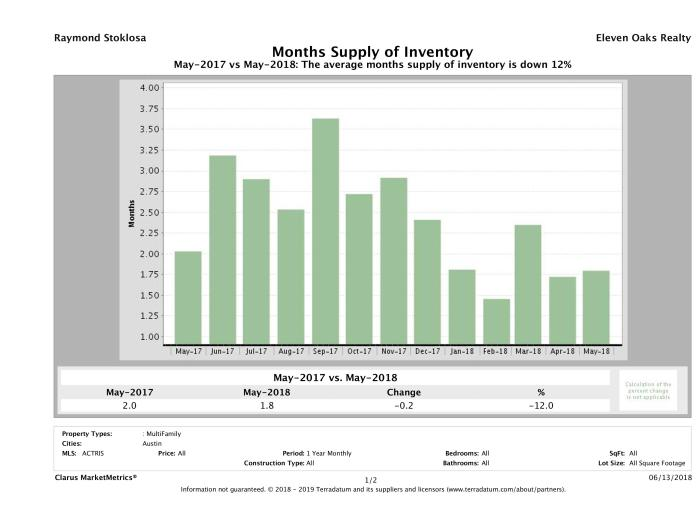 Austin multi family months inventory May 2018