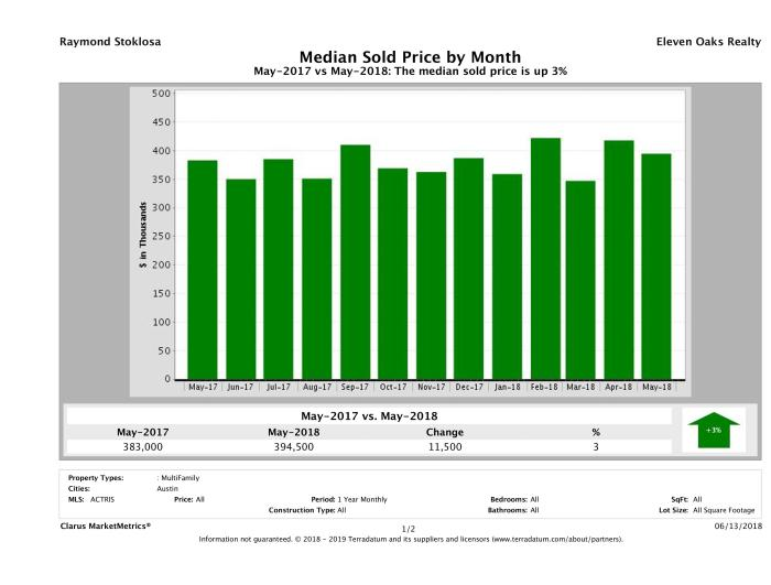 Austin median multi family property price May 2018