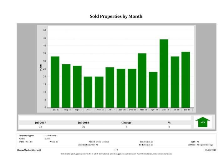 Austin number of multi family properties sold July 2018