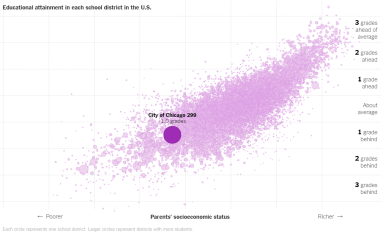 A New York Times graphic, based on data compiled by researchers at Stanford, showing a correlation between socioeconomic status and academic performance among sixth graders throughout the country. | Screenshot