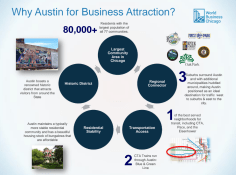 A visualized value proposition arguing for Austin's economic viability that was presented during a May 24 meeting at Austin Town Hall. | Courtesy Amara Enyia