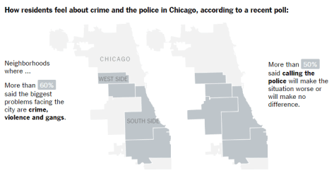 A New York Times visual reflecting the results of a recent poll the paper commissioned on residents' opinions on various quality of life issues, such as crime, violence and gangs. On much of the West and South Sides, a majority of residents responded that their biggest problems were safety issues, but these places also polled highest when it came to police mistrust. | Screenshot of New York Times graphic