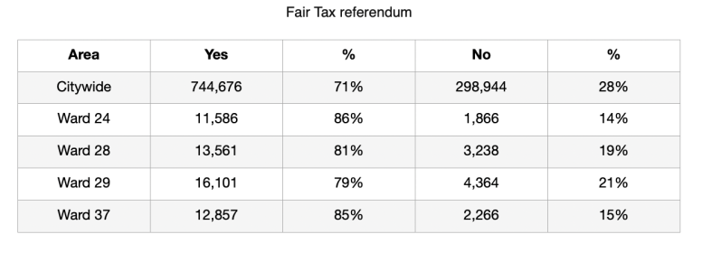 A chart breaking down the vote for the Fair Tax both citywide and by ward. | Austin Weekly News/Chicago Board of Elections